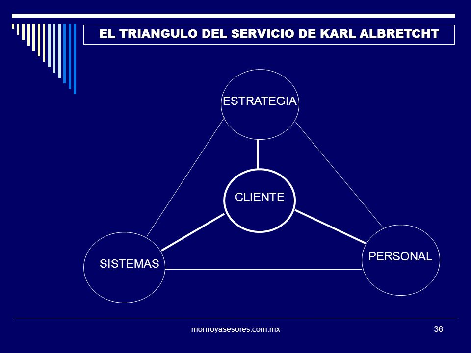 monroyasesores.com.mx36 EL TRIANGULO DEL SERVICIO DE KARL ALBRETCHT CLIENTE SISTEMAS PERSONAL ESTRATEGIA