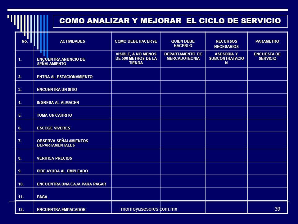 monroyasesores.com.mx39 No.ACTIVIDADES COMO DEBE HACERSE QUIEN DEBE HACERLO RECURSOSNECESARIOSPARAMETRO 1. ENCUENTRA ANUNCIO DE SEÑALAMIENTO VISIBLE,