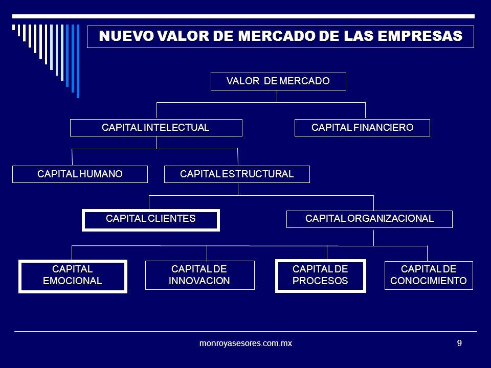 monroyasesores.com.mx9 NUEVO VALOR DE MERCADO DE LAS EMPRESAS VALOR DE MERCADO CAPITAL INTELECTUAL CAPITAL FINANCIERO CAPITAL ESTRUCTURAL CAPITAL HUMANO CAPITAL ORGANIZACIONAL CAPITAL CLIENTES CAPITAL DE INNOVACION CAPITAL DE PROCESOS CAPITAL EMOCIONAL CAPITAL DE CONOCIMIENTO