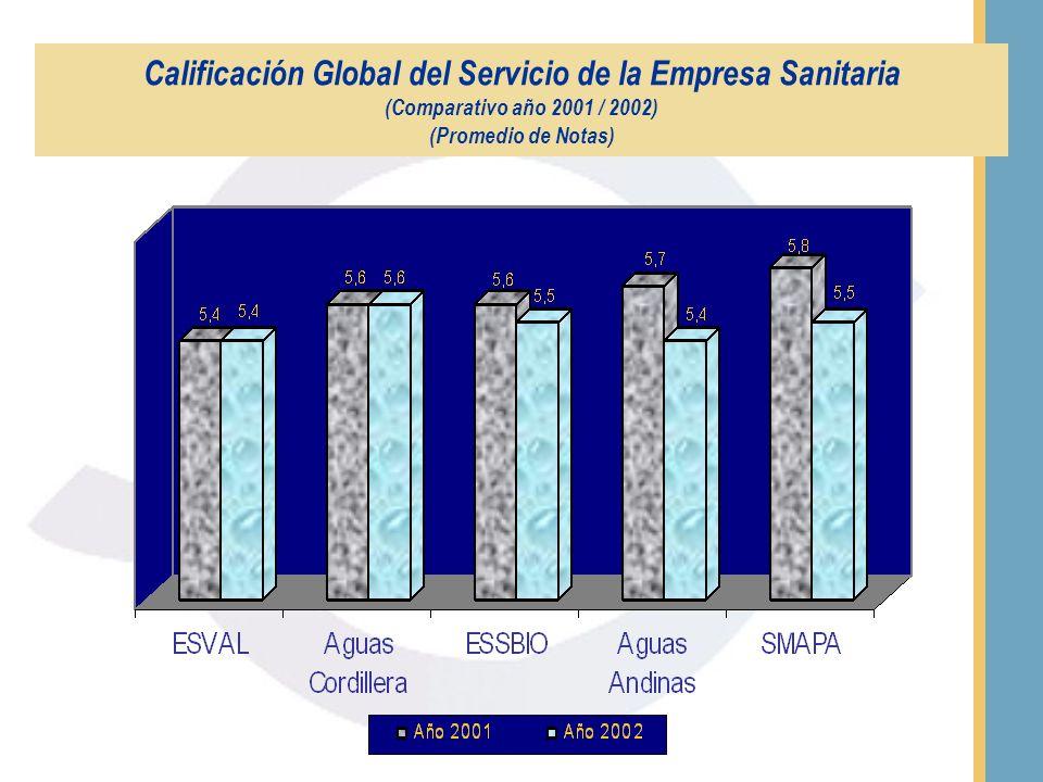 Calificación Global del Servicio de la Empresa Sanitaria (Promedio de Notas)
