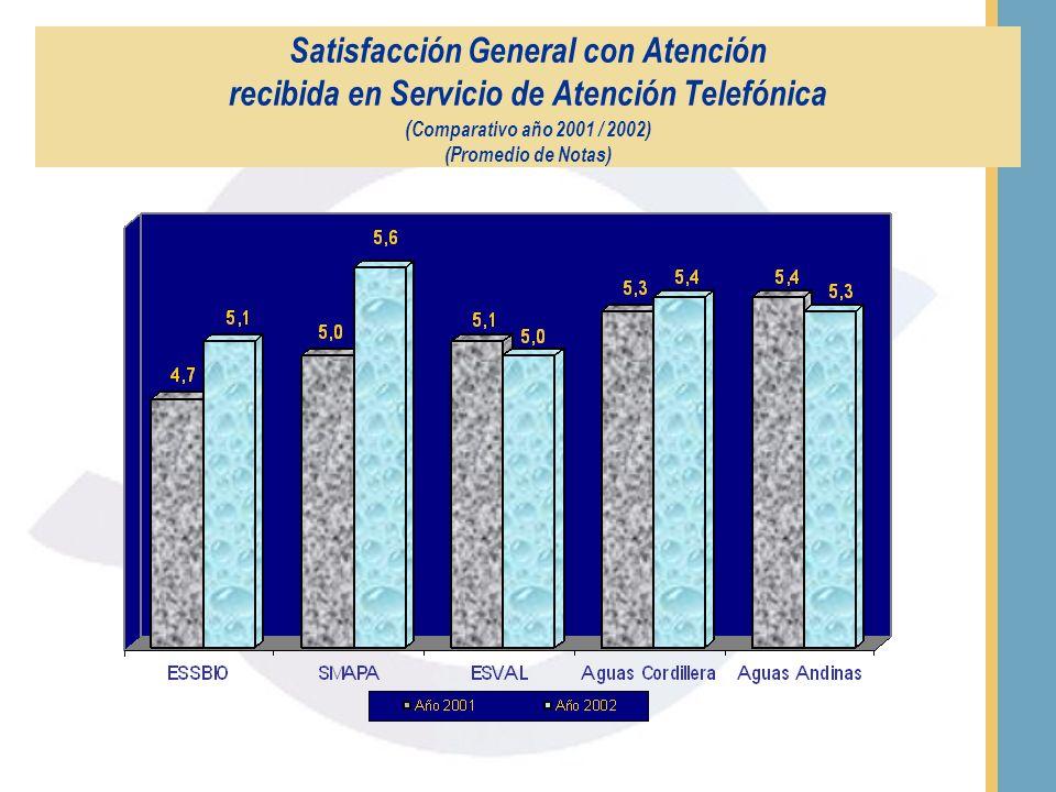 Satisfacción General con Atención Recibida en Servicio de Atención Telefónica (Promedio de Notas)