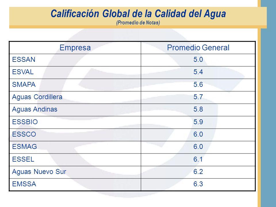 Satisfacción General con Atención recibida en Servicio de Atención Telefónica ( Comparativo año 2001 / 2002) (Promedio de Notas)