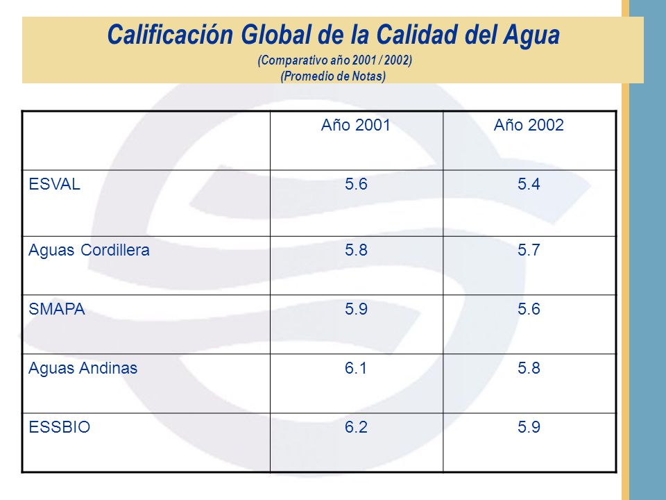 Calificación Global de la Calidad del Agua (Promedio de Notas) EmpresaPromedio General ESSAN5.0 ESVAL5.4 SMAPA5.6 Aguas Cordillera5.7 Aguas Andinas5.8