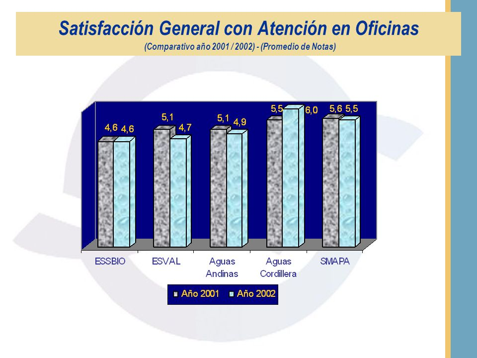 Satisfacción General con Atención recibida en Oficinas (Promedio de Notas)