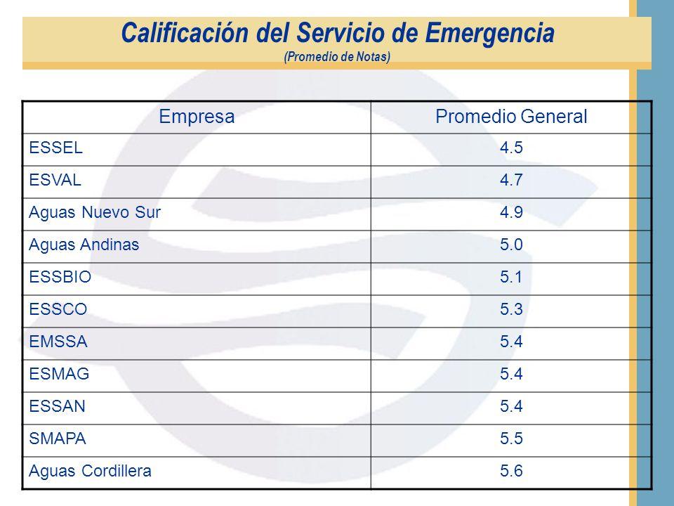 Satisfacción General con Atención en Oficinas (Comparativo año 2001 / 2002) - (Promedio de Notas)
