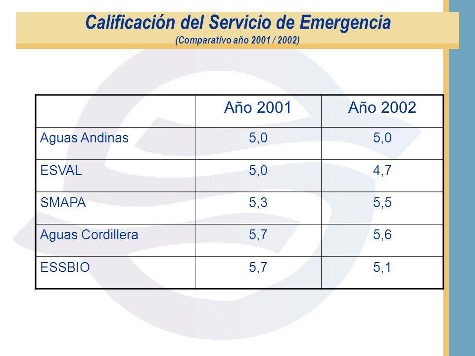 Calificación del Servicio de Emergencia (Promedio de Notas) EmpresaPromedio General ESSEL4.5 ESVAL4.7 Aguas Nuevo Sur4.9 Aguas Andinas5.0 ESSBIO5.1 ES