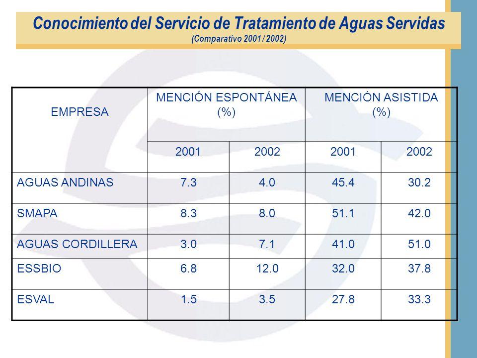 EMPRESAMENCIÓN ESPONTÁNEA (%) MENCIÓN ASISTIDA (%) ESSAN 1.213.2 ESSCO16.129.1 ESVAL 3.533.3 AGUAS ANDINAS13.342.2 AGUAS CORDILLERA 3.324.2 SMAPA12.03