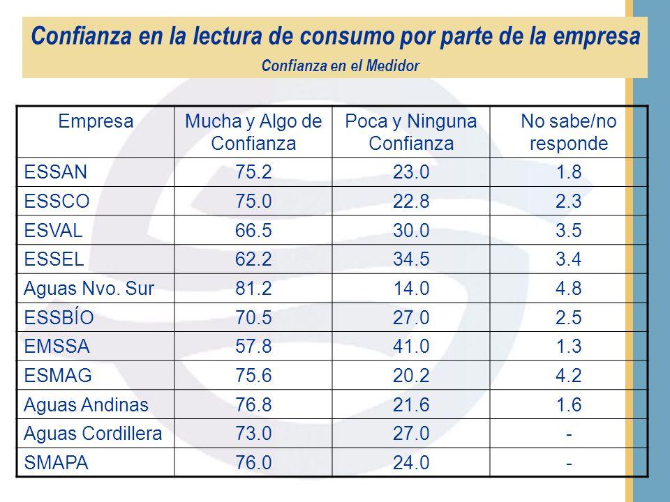 EMPRESA MENCIÓN ESPONTÁNEA (%) MENCIÓN ASISTIDA (%) 2001200220012002 AGUAS ANDINAS7.34.045.430.2 SMAPA8.38.051.142.0 AGUAS CORDILLERA3.07.141.051.0 ES