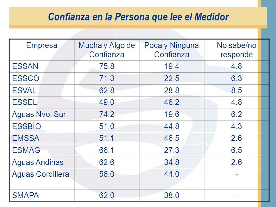 EmpresaMucha y Algo de Confianza Poca y Ninguna Confianza No sabe/no responde ESSAN75.223.01.8 ESSCO75.022.82.3 ESVAL66.530.03.5 ESSEL62.234.53.4 Agua
