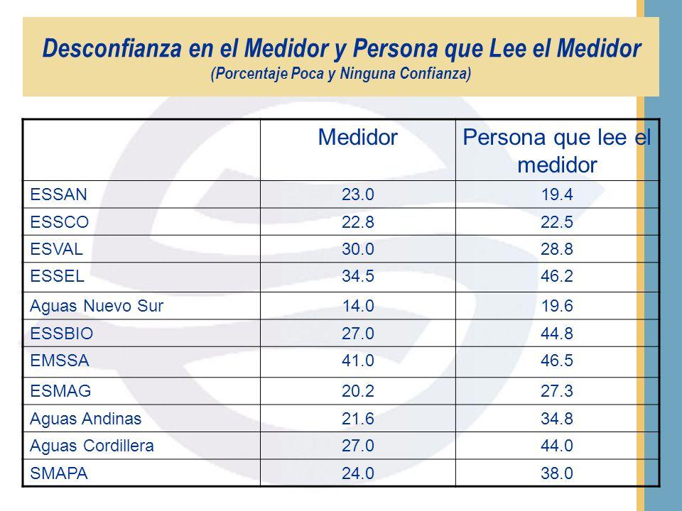 EmpresaMucha y Algo de Confianza Poca y Ninguna Confianza No sabe/no responde ESSAN75.819.44.8 ESSCO71.322.56.3 ESVAL62.828.88.5 ESSEL49.046.24.8 Agua