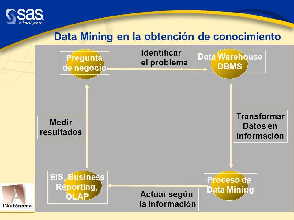 Data Mining en la obtención de conocimiento Transformar Datos en información Actuar según la información Pregunta de negocio Data Warehouse DBMS Proce