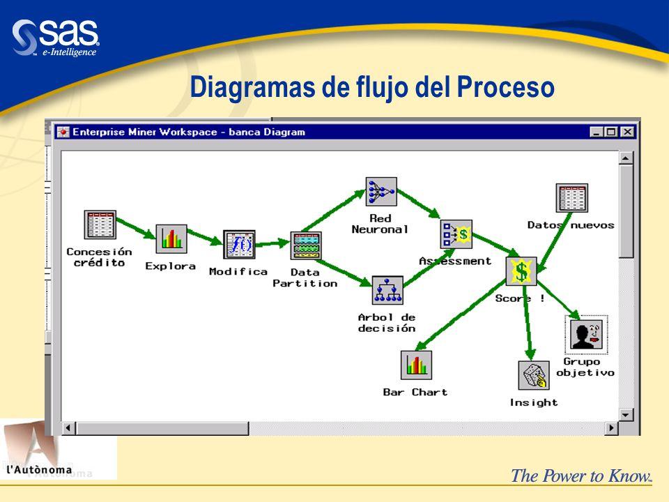 Diagramas de flujo del Proceso