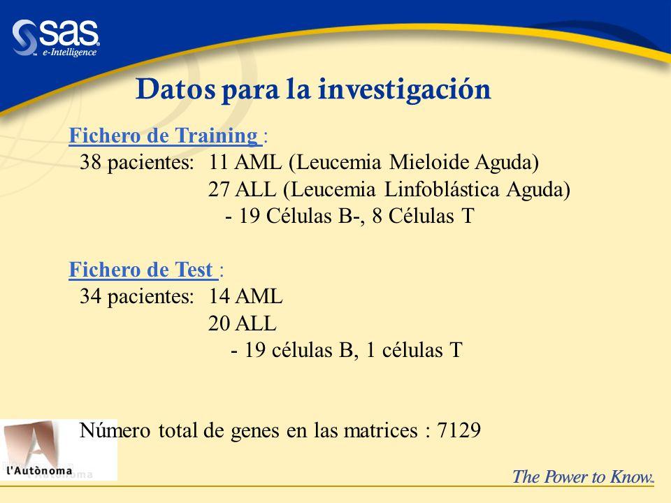 Datos para la investigación Fichero de Training : 38 pacientes: 11 AML (Leucemia Mieloide Aguda) 27 ALL (Leucemia Linfoblástica Aguda) - 19 Células B-