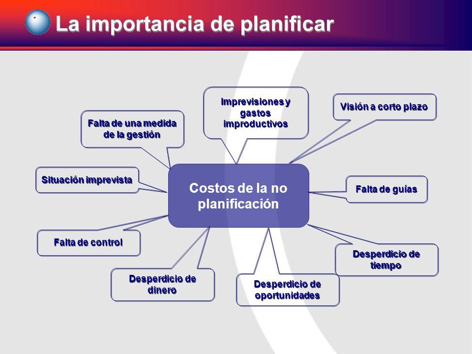 Costos de la no planificación Visión a corto plazo Falta de guías Desperdicio de tiempo Desperdicio de oportunidades Desperdicio de dinero Falta de co