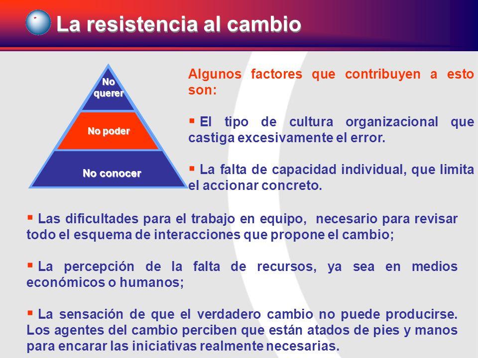 La resistencia al cambio Noquerer No poder No conocer Las dificultades para el trabajo en equipo, necesario para revisar todo el esquema de interaccio
