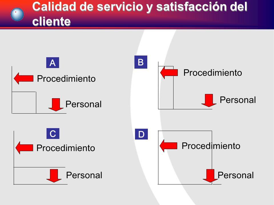 Personal Procedimiento A Personal Procedimiento B Personal Procedimiento D Personal Procedimiento C Calidad de servicio y satisfacción del cliente