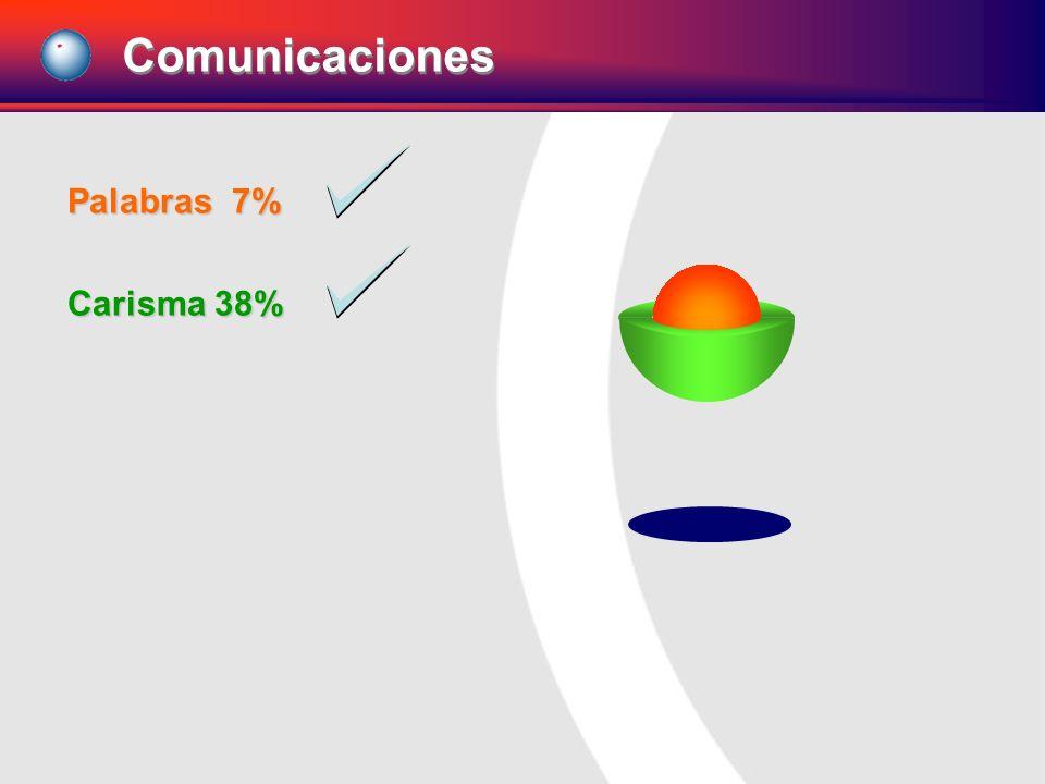 Palabras 7% Carisma 38% Comunicaciones