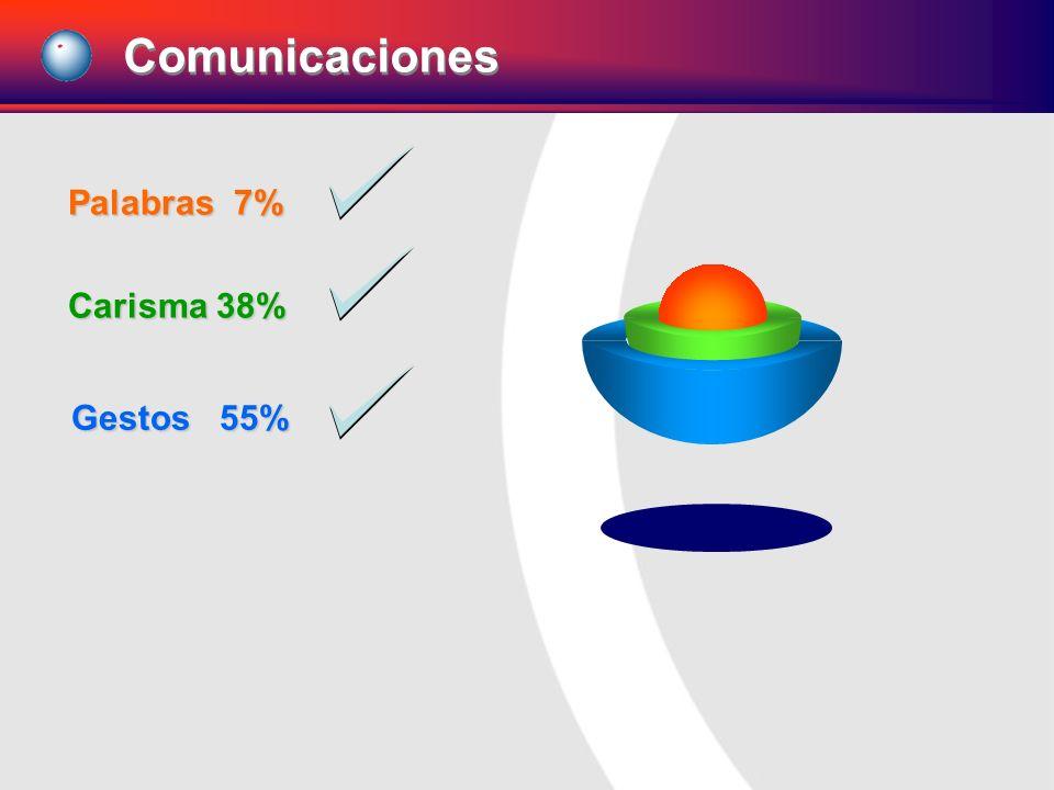 Palabras 7% Carisma 38% Gestos 55% Comunicaciones