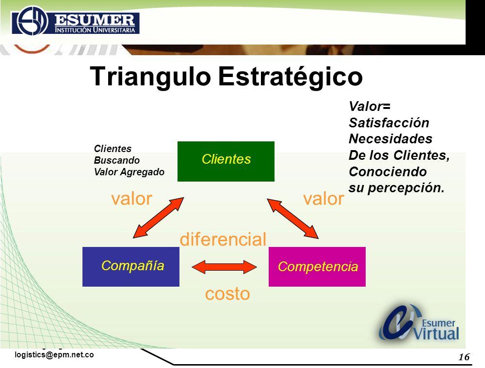 www.highlogistics.com logistics@epm.net.co 16 Triangulo Estratégico Clientes Compañía Competencia valor diferencial costo Valor= Satisfacción Necesida