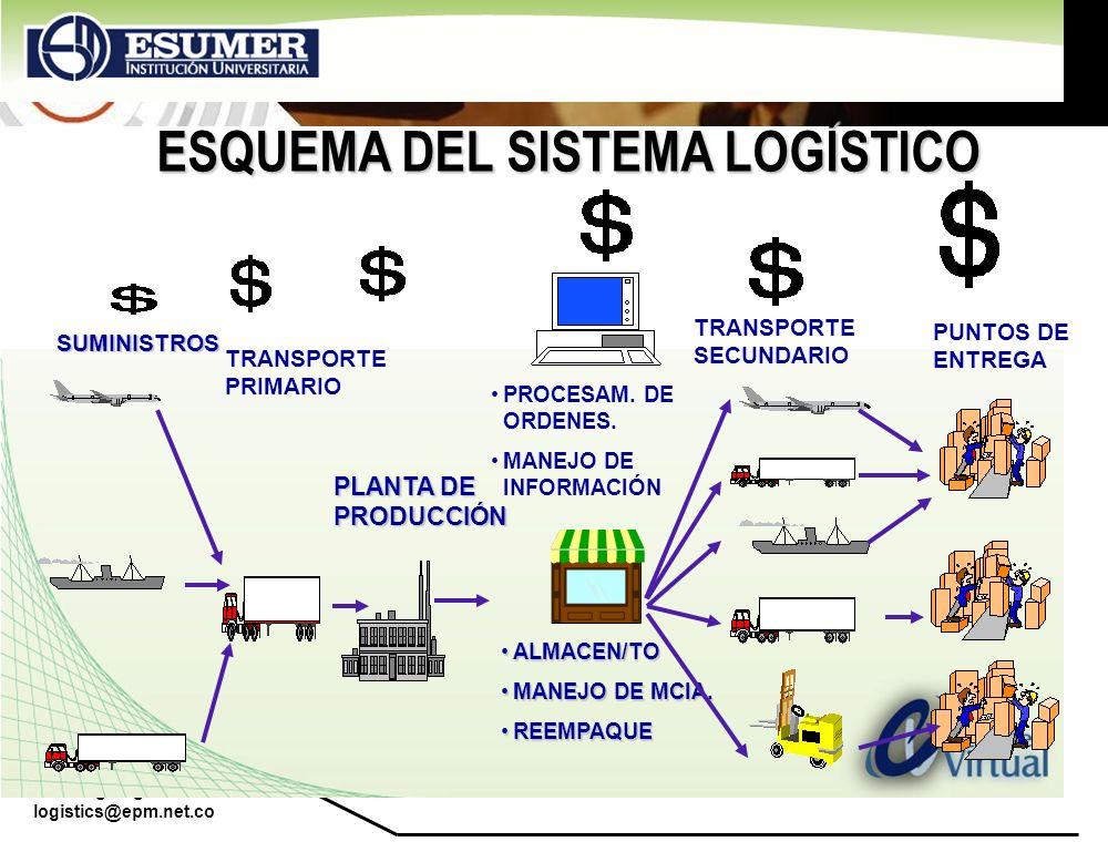 www.highlogistics.com logistics@epm.net.co Foco del CRM Captor (nuevos clientes) Desarrollar (valor de compra) Retener (clientes existentes) Marketing Directo Segmentación Servicio Proactivo Automat.