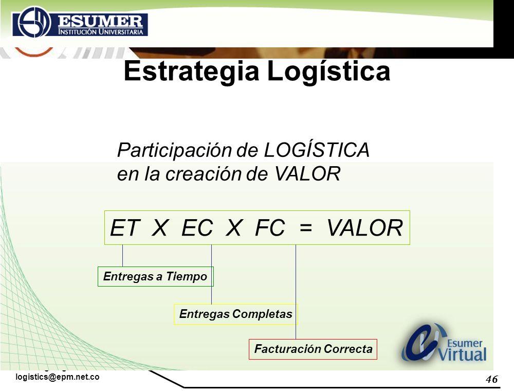 www.highlogistics.com logistics@epm.net.co 46 Estrategia Logística Participación de LOGÍSTICA en la creación de VALOR ET X EC X FC = VALOR Entregas a