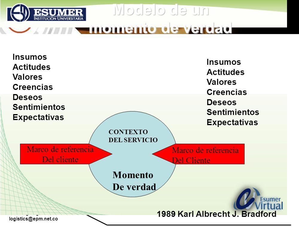 www.highlogistics.com logistics@epm.net.co Modelo de un momento de verdad Marco de referencia Del cliente CONTEXTO DEL SERVICIO Marco de referencia De