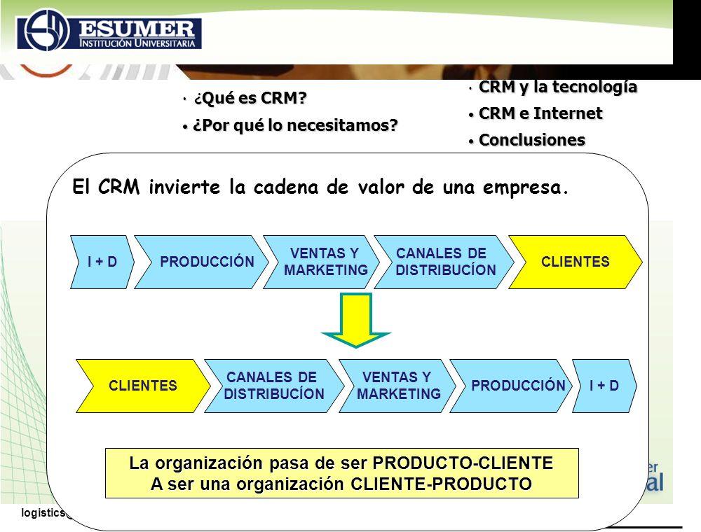 www.highlogistics.com logistics@epm.net.co El CRM invierte la cadena de valor de una empresa. CLIENTESI + D PRODUCCIÓN CANALES DE DISTRIBUCÍON La orga