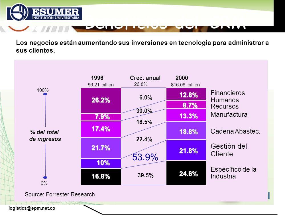 www.highlogistics.com logistics@epm.net.co 16.8% 10% 21.7% 17.4% 7.9% 26.2% 24.6% 21.8% 18.8% 13.3% 8.7% 12.8% 6.0% 30.0% 18.5% 22.4% 53.9% 39.5% Fina