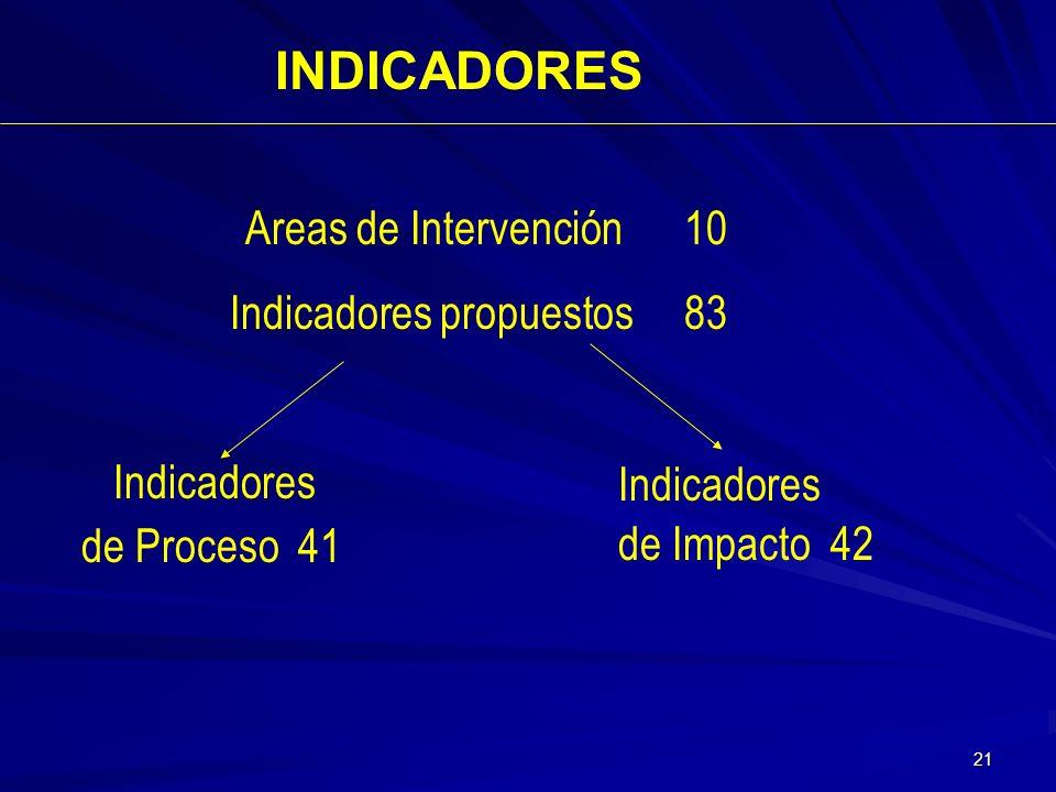 20 PREMISAS Y OBJETIVOS PREMISAS Objetividad Calidad y regularidad de la información OBJETIVOS Brindar de forma periódica información a los OACE miemb