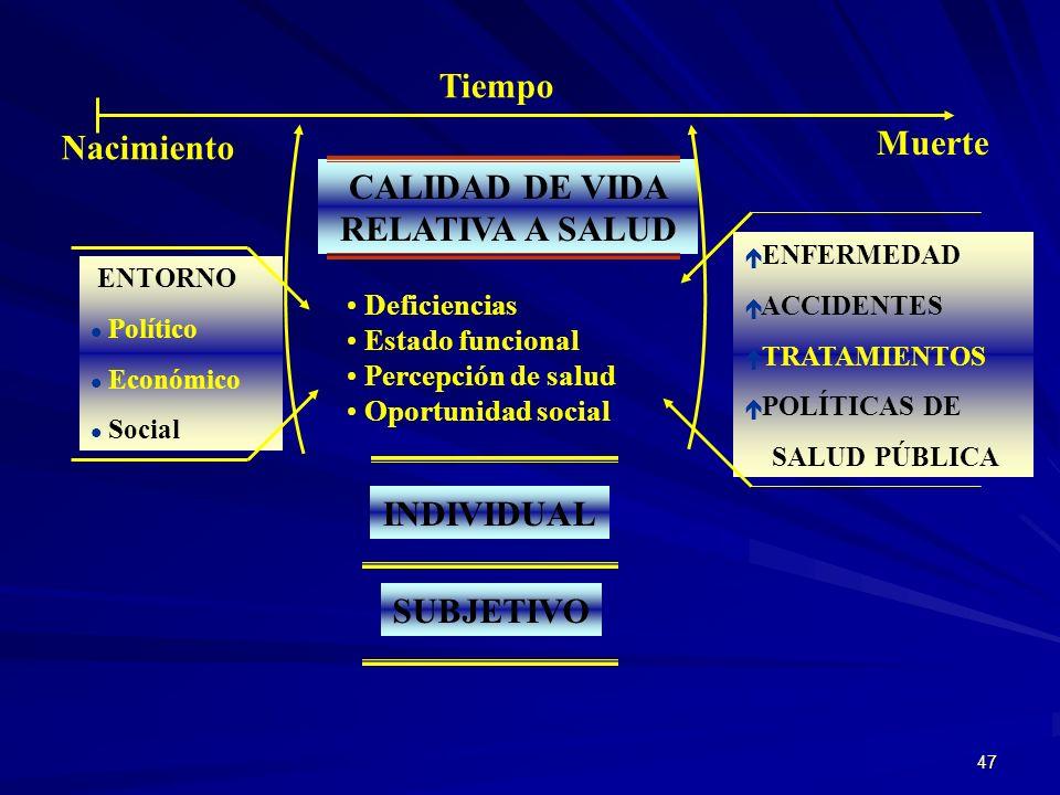 46 M ODO DE V IDA N IVEL DE V IDA CALIDAD DE VIDACONDICIONES DE VIDA Grado de bienestar o satisfacción subjetiva Condiciones concretas relacionadas co