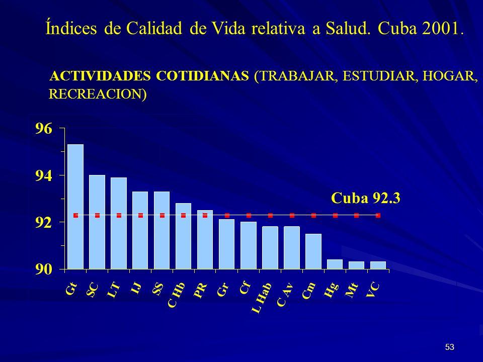 52 Cuba 97. 6 Índice de Calidad de Vida relativa a Salud. Cuba 2001. CUIDADO PERSONAL (LAVARSE, VESTIRSE)