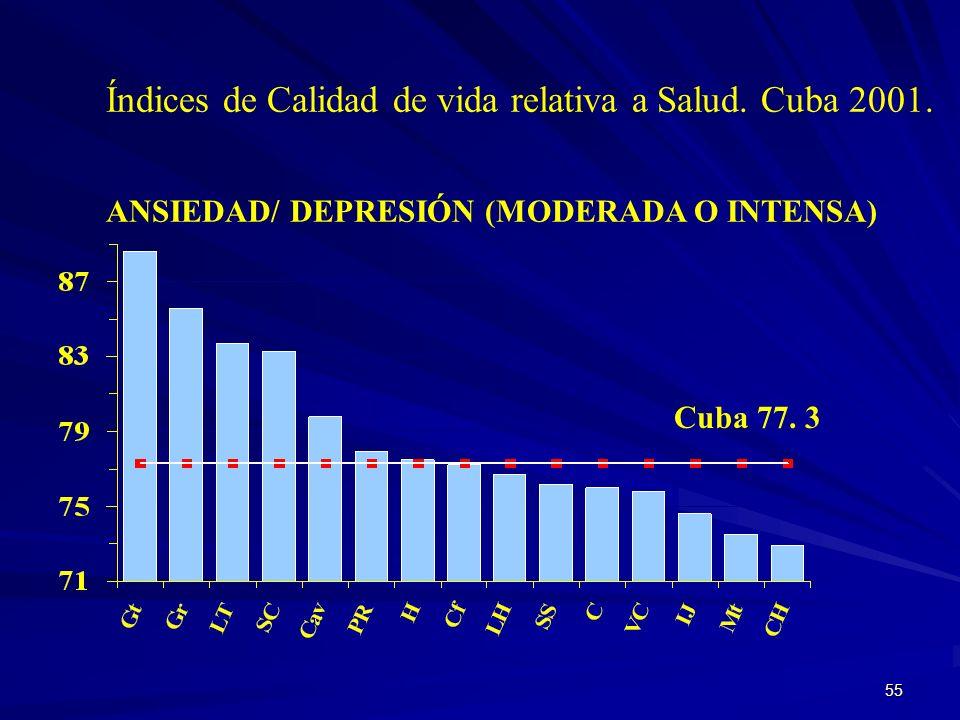 54 Cuba 74.7 Índices de Calidad de vida relativa a Salud. Cuba 2001. DOLOR / MALESTAR (MODERADO O MUCHO)