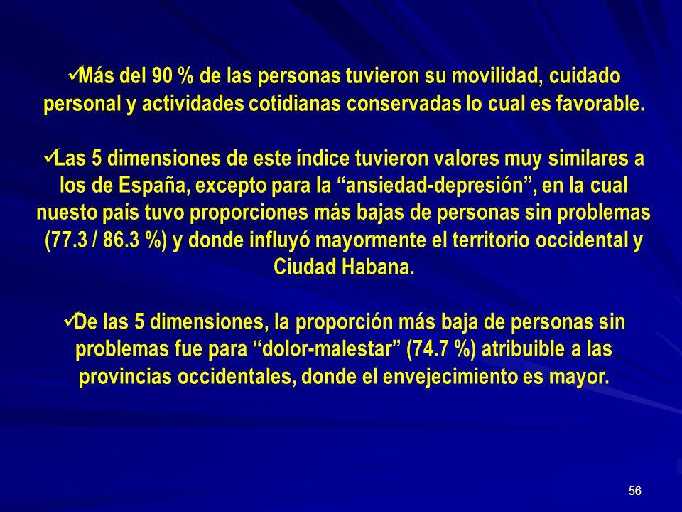 55 Cuba 77. 3 Índices de Calidad de vida relativa a Salud. Cuba 2001. ANSIEDAD/ DEPRESIÓN (MODERADA O INTENSA)
