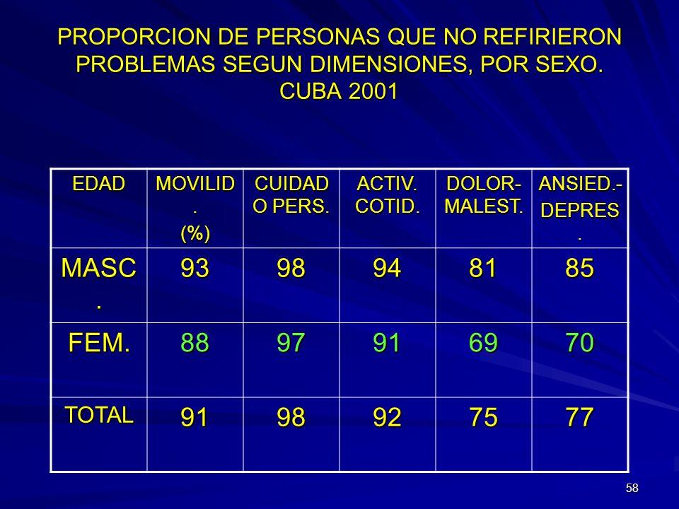 57 PROPORCION DE PERSONAS QUE NO REFIRIERON PROBLEMAS SEGUN DIMENSIONES, POR EDADES. CUBA 2001 EDADMOVILID.(%) CUIDADO PERS. ACTIV. COTID. DOLOR-MALES
