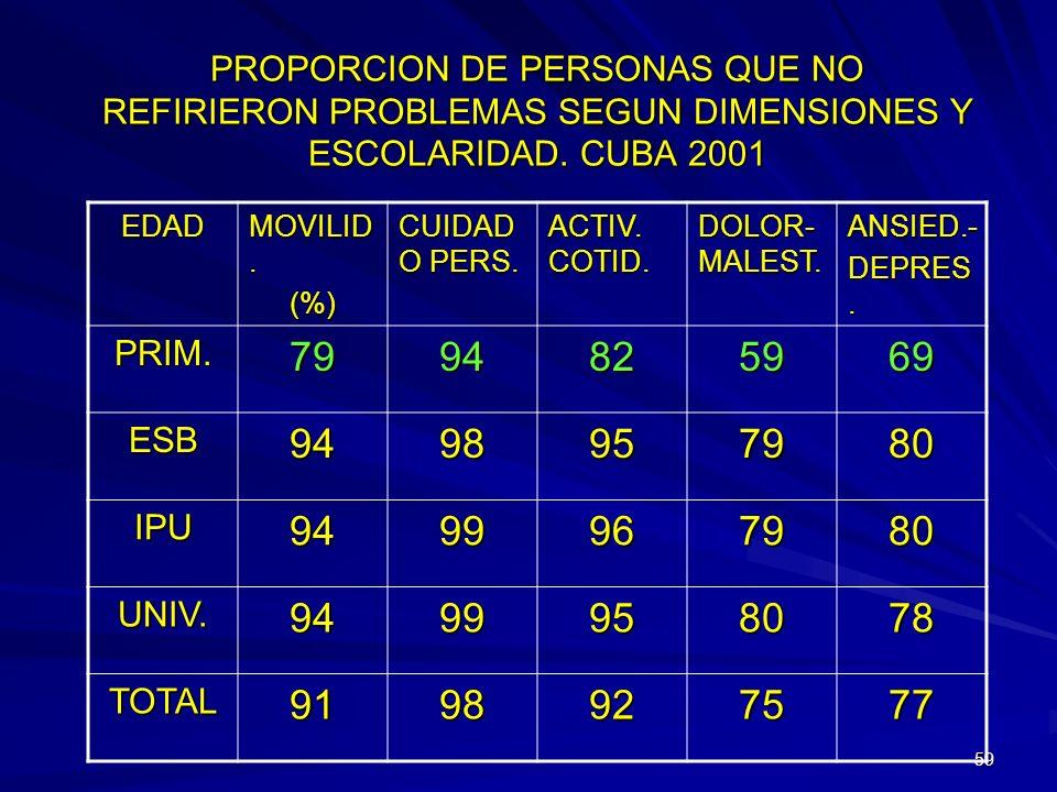 58 PROPORCION DE PERSONAS QUE NO REFIRIERON PROBLEMAS SEGUN DIMENSIONES, POR SEXO. CUBA 2001 EDAD MOVILID. (%) CUIDAD O PERS. ACTIV. COTID. DOLOR- MAL