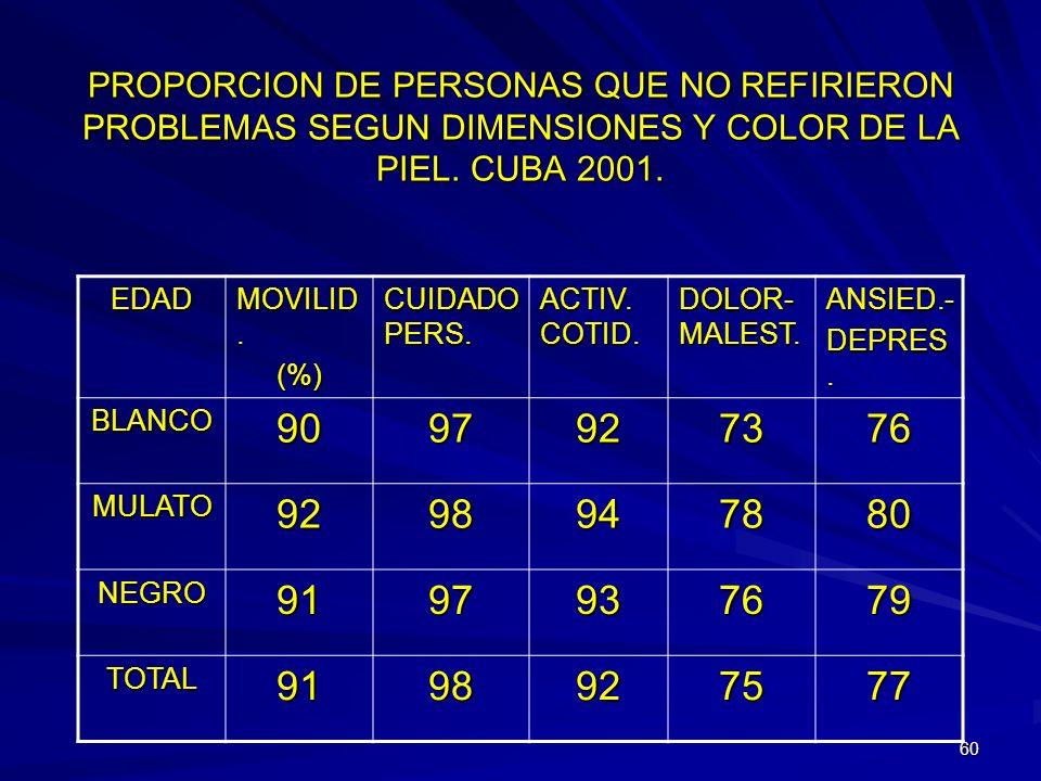59 PROPORCION DE PERSONAS QUE NO REFIRIERON PROBLEMAS SEGUN DIMENSIONES Y ESCOLARIDAD. CUBA 2001 EDAD MOVILID. (%) CUIDAD O PERS. ACTIV. COTID. DOLOR-