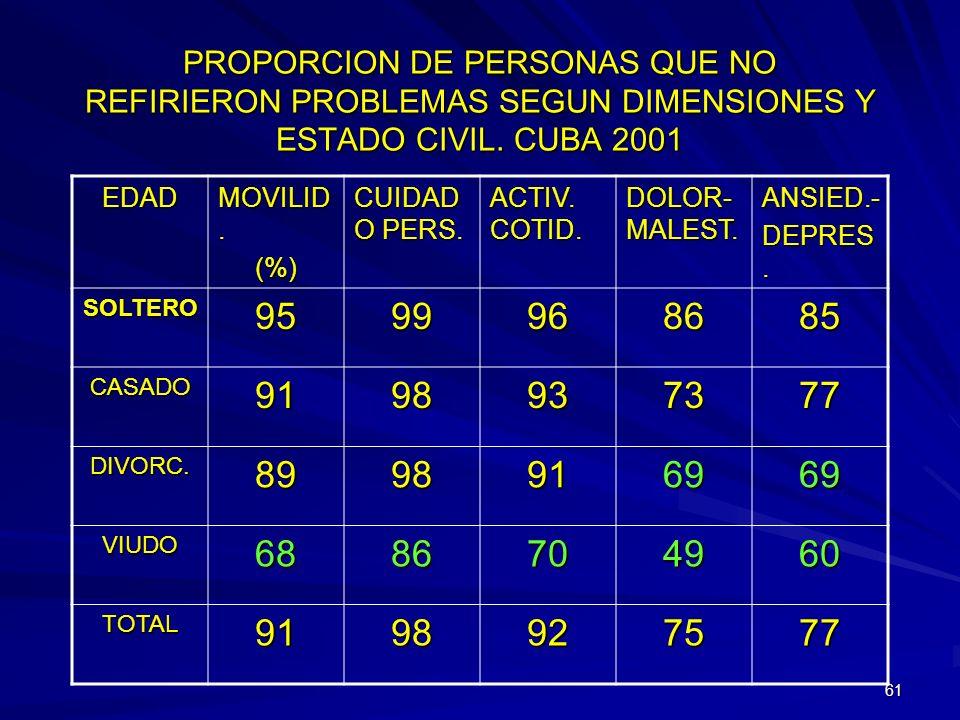 60 PROPORCION DE PERSONAS QUE NO REFIRIERON PROBLEMAS SEGUN DIMENSIONES Y COLOR DE LA PIEL. CUBA 2001. EDAD MOVILID. (%) CUIDADO PERS. ACTIV. COTID. D