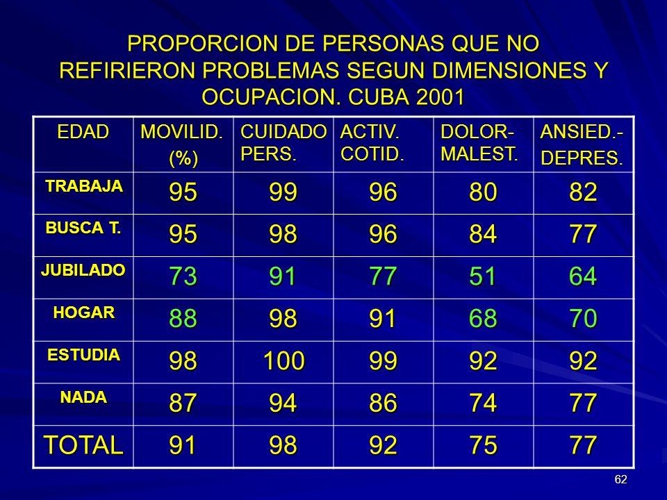 61 PROPORCION DE PERSONAS QUE NO REFIRIERON PROBLEMAS SEGUN DIMENSIONES Y ESTADO CIVIL. CUBA 2001 EDAD MOVILID. (%) CUIDAD O PERS. ACTIV. COTID. DOLOR