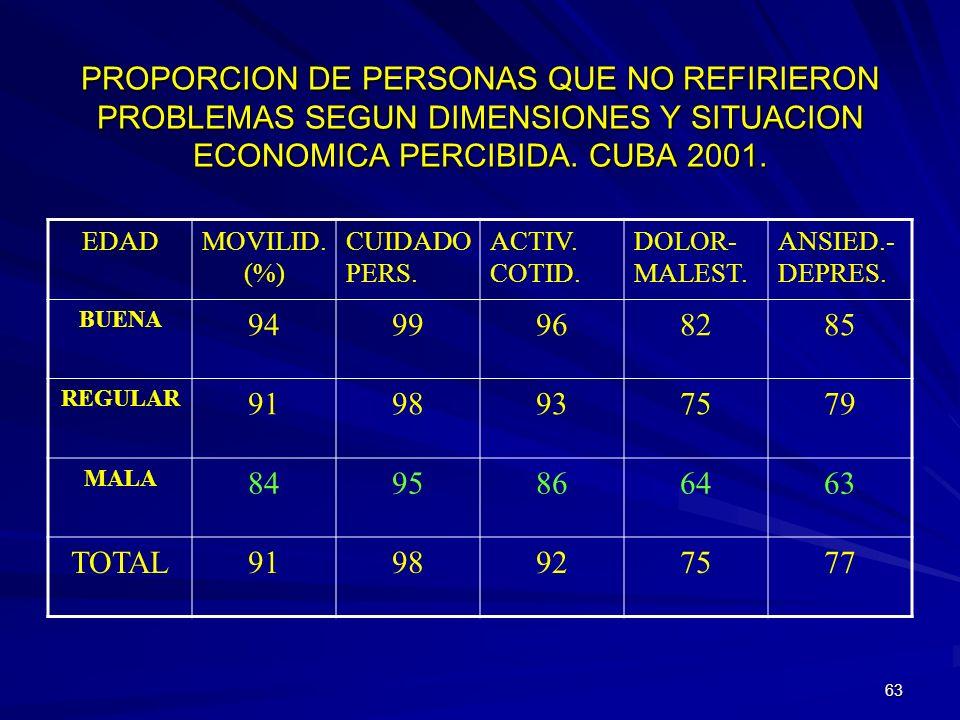 62 PROPORCION DE PERSONAS QUE NO REFIRIERON PROBLEMAS SEGUN DIMENSIONES Y OCUPACION. CUBA 2001 EDADMOVILID.(%) CUIDADO PERS. ACTIV. COTID. DOLOR- MALE