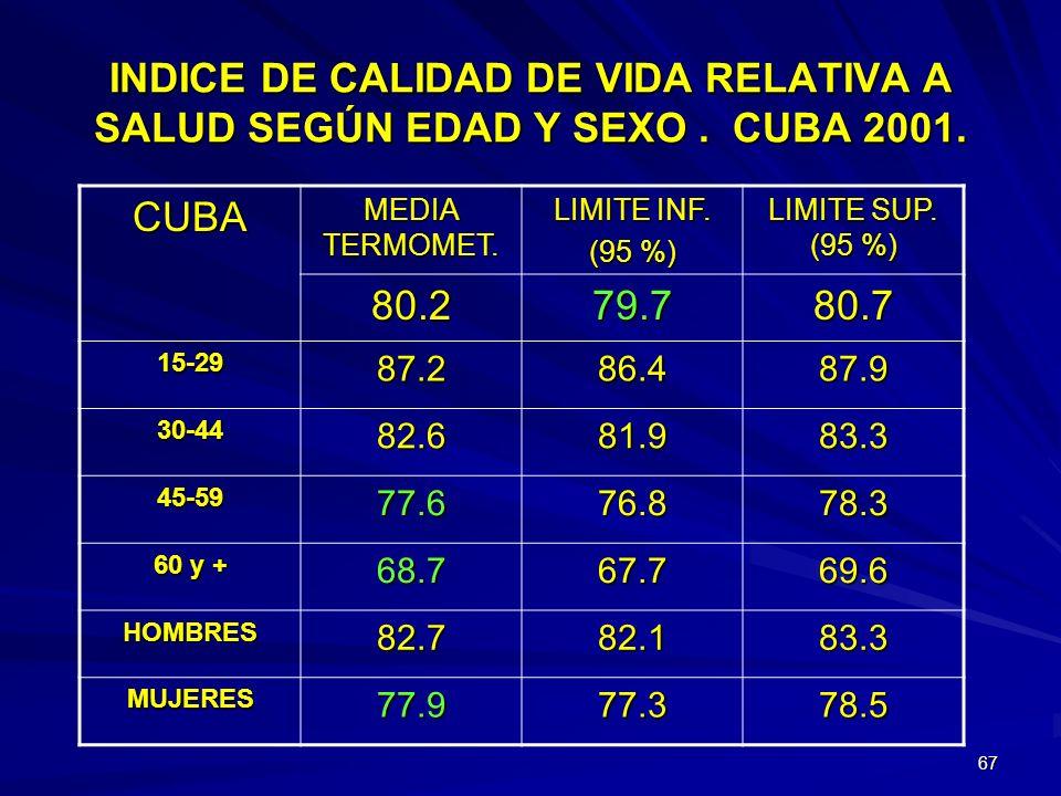 66 Los resultados mostraron un mayor índice de CVRS hacia el occidente y centro del país, con la excepción de Matanzas, y menor al oriente comenzando