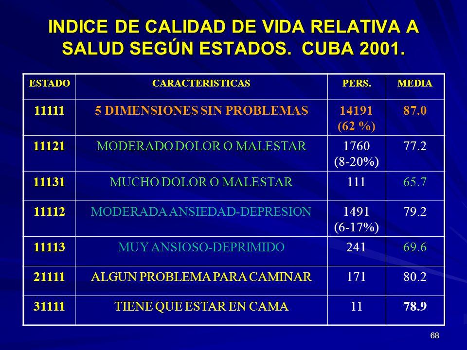 67 INDICE DE CALIDAD DE VIDA RELATIVA A SALUD SEGÚN EDAD Y SEXO. CUBA 2001. CUBA MEDIA TERMOMET. LIMITE INF. (95 %) LIMITE SUP. (95 %) 80.279.780.7 15