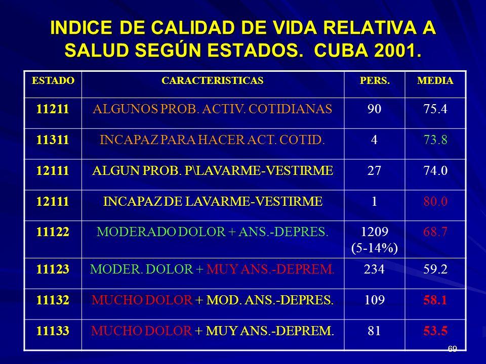 68 INDICE DE CALIDAD DE VIDA RELATIVA A SALUD SEGÚN ESTADOS. CUBA 2001. ESTADOCARACTERISTICASPERS.MEDIA 111115 DIMENSIONES SIN PROBLEMAS14191 (62 %) 8