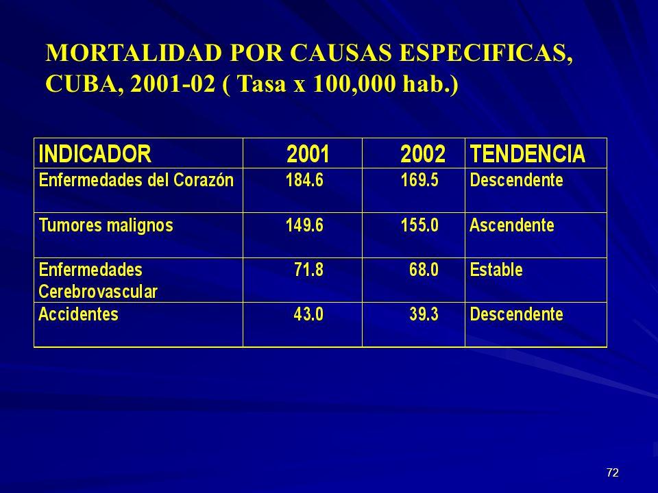 71 TENDENCIA DE LOS PRINCIPALES F.R. DE A.N.T., CUBA 2001. FACTOR DE RIESGO MEDICION PREVIA 19952001 TABAQUISMO48 % (1976) ICIODI 3632 INGESTION OH61
