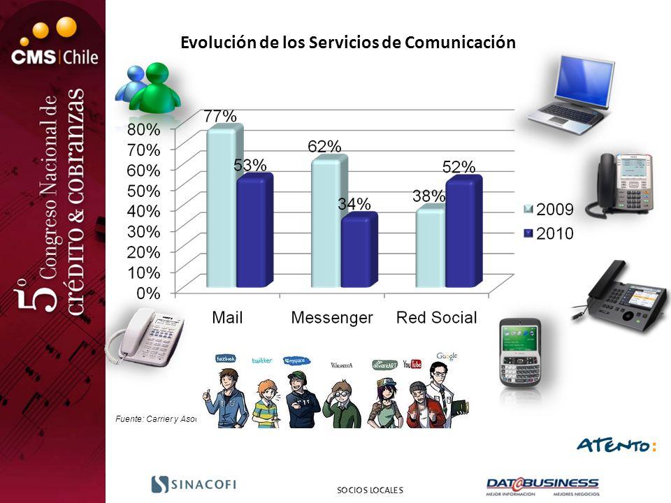 Evolución de los Servicios de Comunicación Fuente: Carrier y Asoc