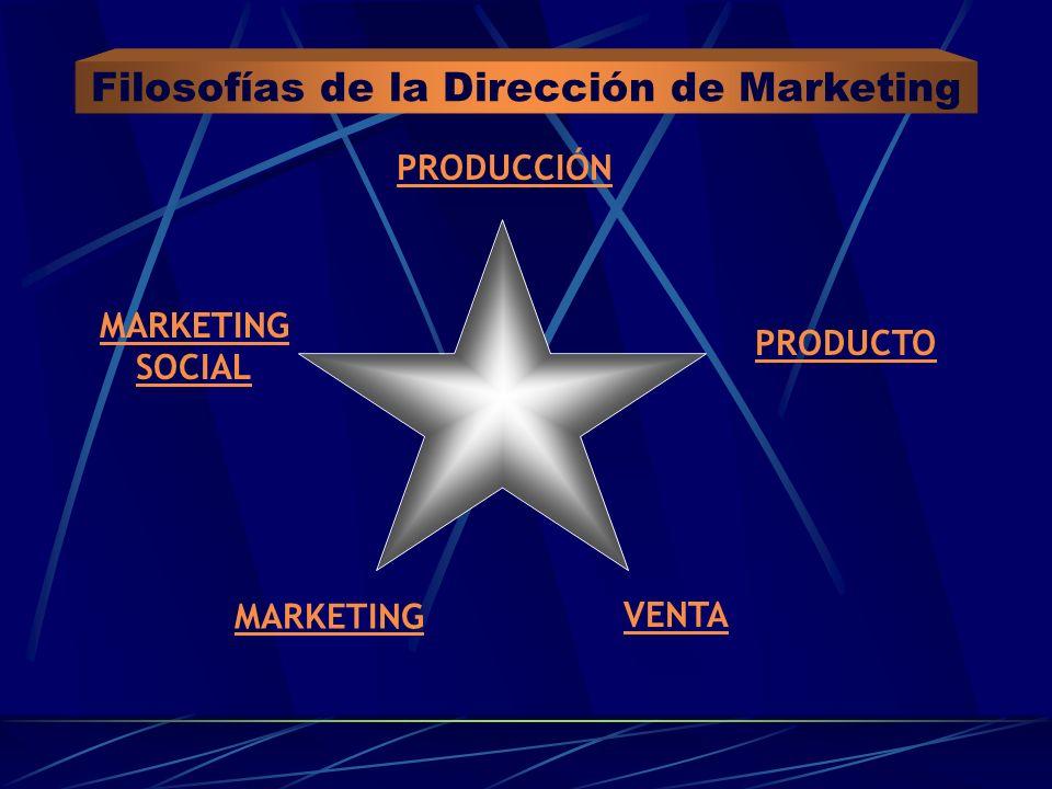 PRODUCCIÓN VENTA MARKETING PRODUCTO MARKETING SOCIAL Filosofías de la Dirección de Marketing