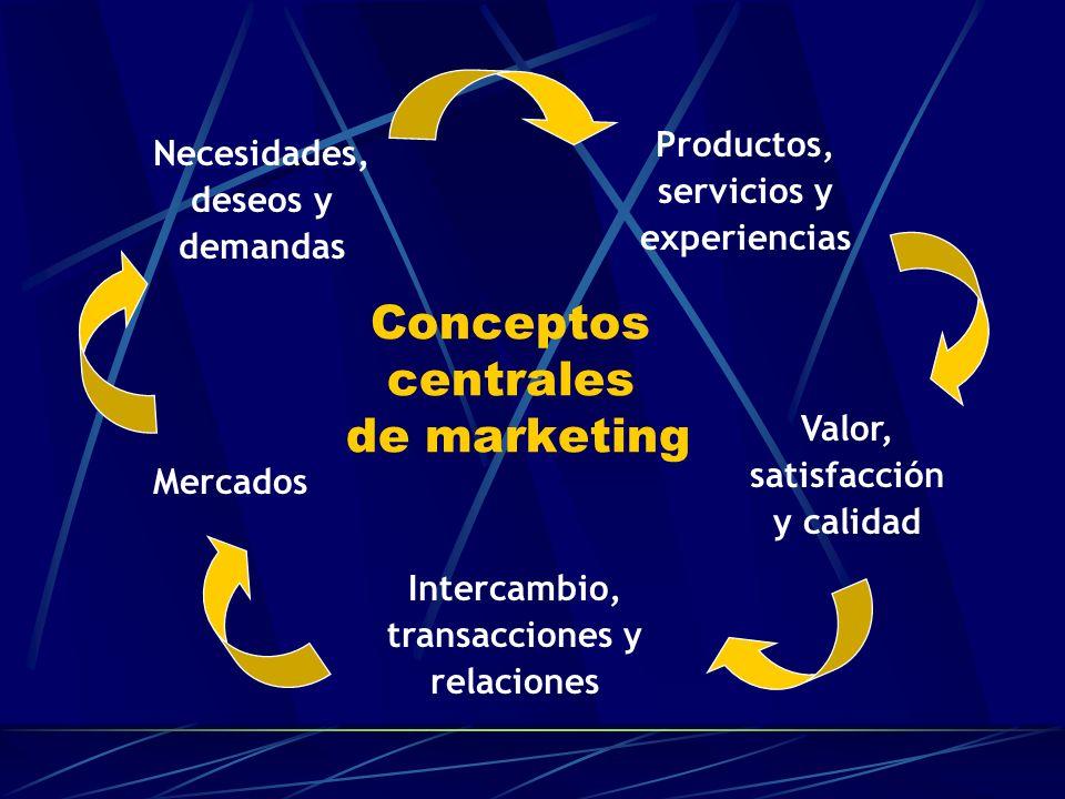 Conceptos centrales de marketing Necesidades, deseos y demandas Productos, servicios y experiencias Valor, satisfacción y calidad Intercambio, transac