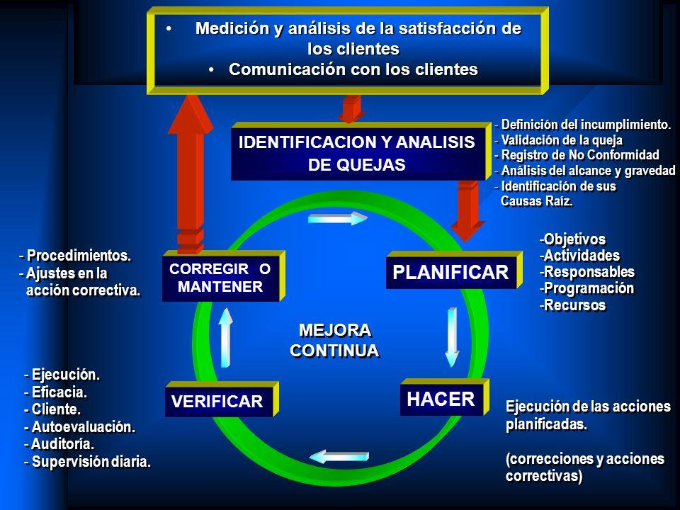 PLANIFICAR HACER VERIFICAR CORREGIR O MANTENER MEJORA CONTINUA IDENTIFICACION Y ANALISIS DE QUEJAS Medición y análisis de la satisfacción de los clien