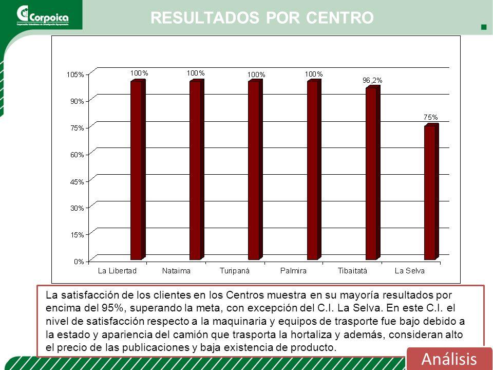 RESULTADOS POR CENTRO Análisis La satisfacción de los clientes en los Centros muestra en su mayoría resultados por encima del 95%, superando la meta,