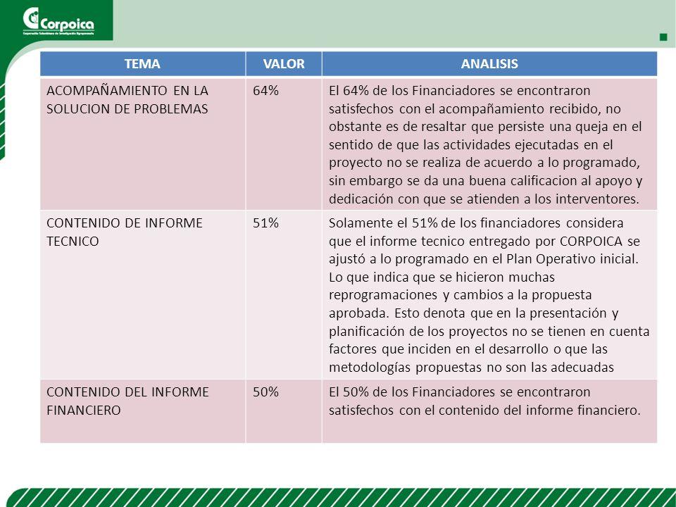 TEMAVALORANALISIS ACOMPAÑAMIENTO EN LA SOLUCION DE PROBLEMAS 64%El 64% de los Financiadores se encontraron satisfechos con el acompañamiento recibido,