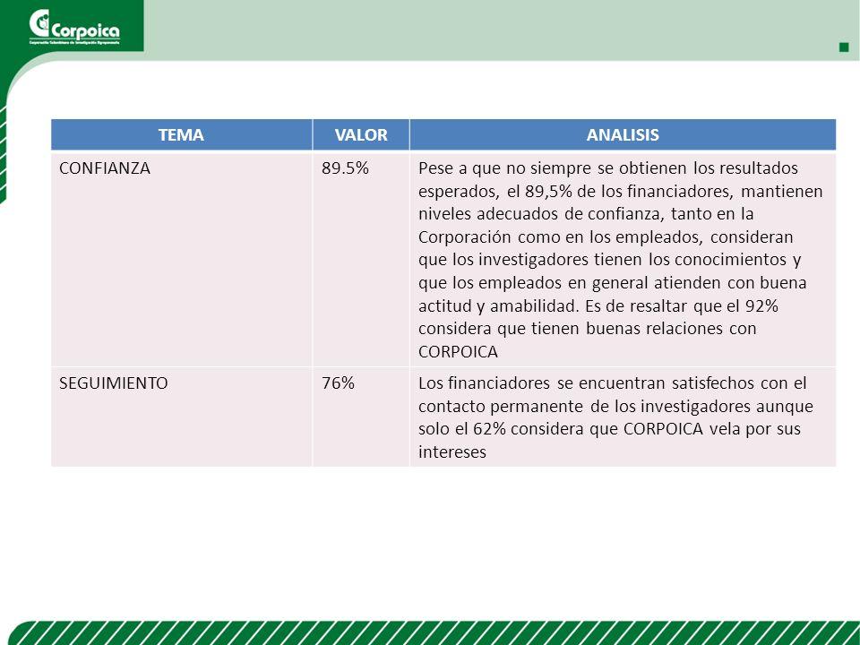 TEMAVALORANALISIS CONFIANZA89.5%Pese a que no siempre se obtienen los resultados esperados, el 89,5% de los financiadores, mantienen niveles adecuados